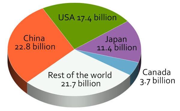 Global eSports revenue