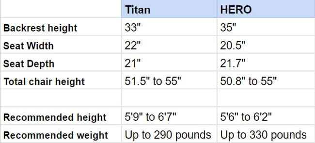 Secretlab Titan vs Noblechairs HERO sizing