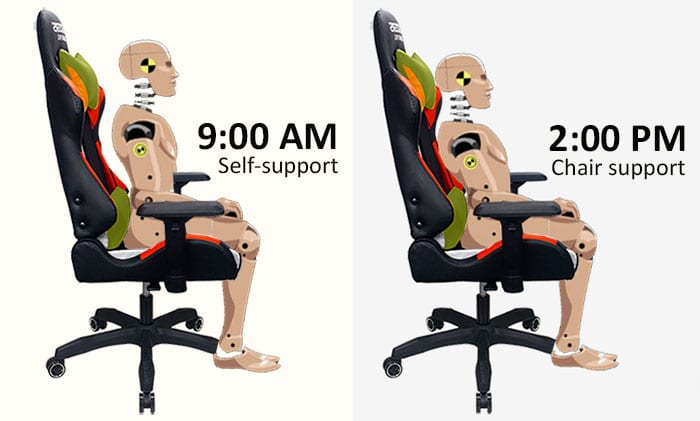 Gaming chairs come with adjustable support pillows
