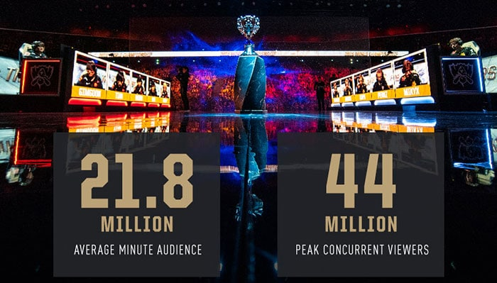 League of Legends 2019 Championship numbers