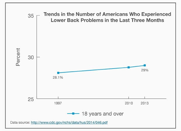 Back pain trends in America