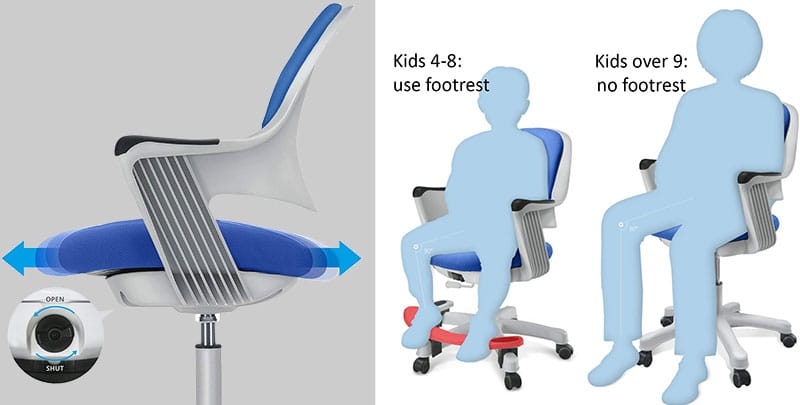 Sitrite chair features