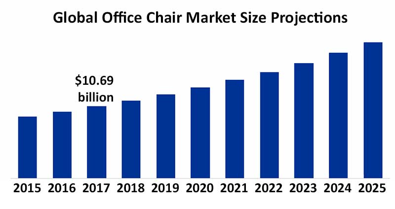 Officie chair market growth projections