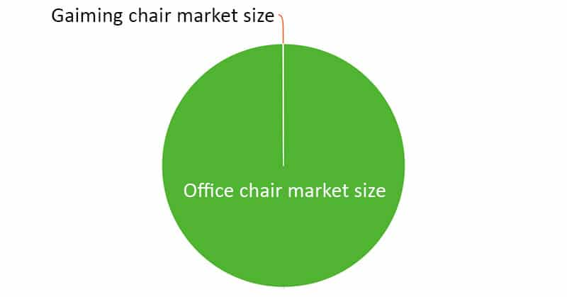 Office chair market sizes