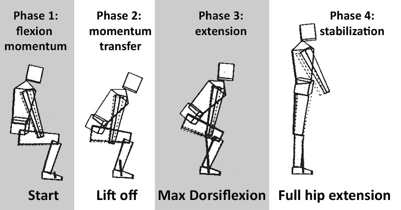 Sit to stand transition exercise