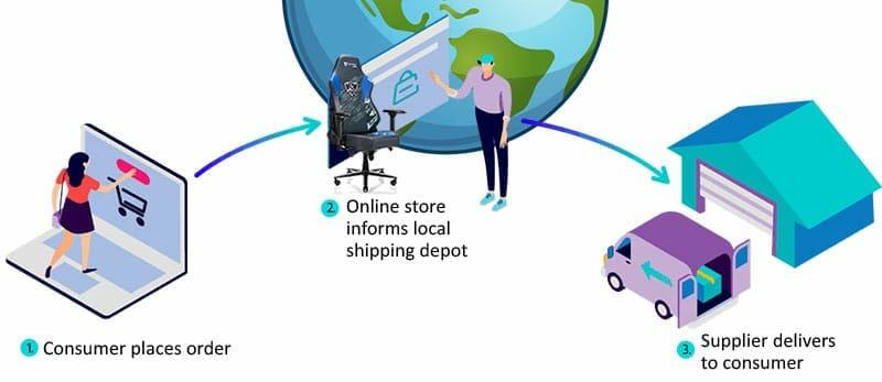 B2C gaming chair business model illustration