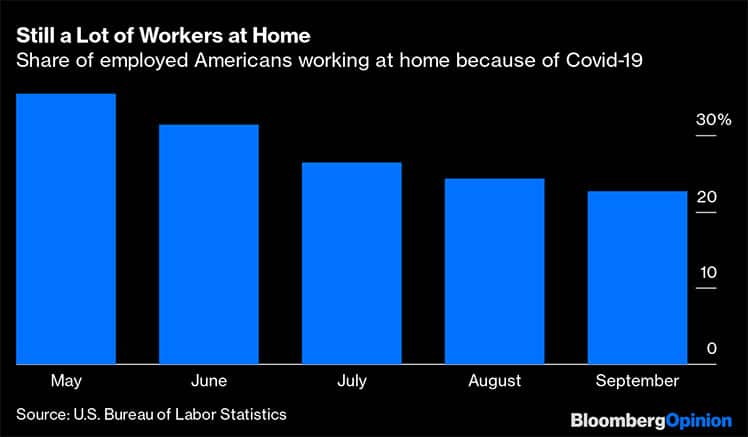 Work from home COVID statistics