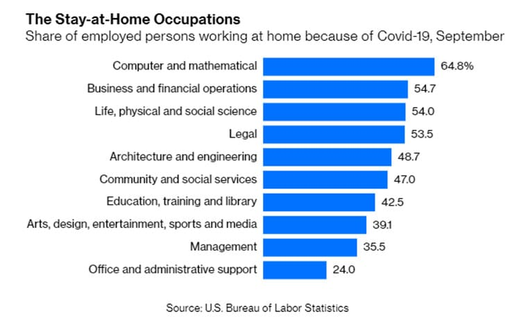 Work-from-home COVID trends