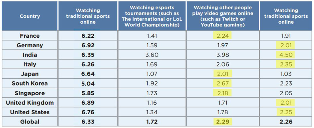 Streaming viewership