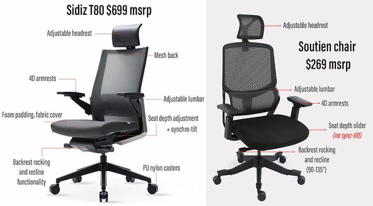 Sidiz T80 vs Soutien ergonomic office chair