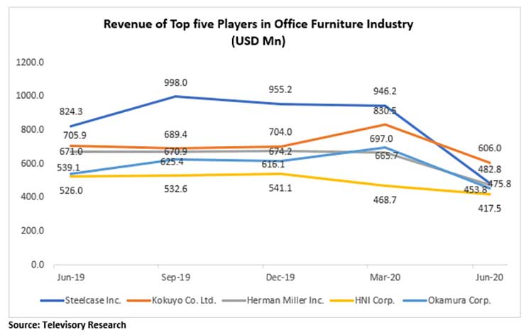 Office chair industry sales decline