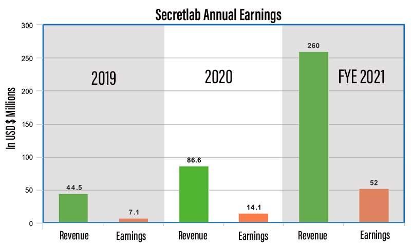 Secretlab annual revenues 2019-2021