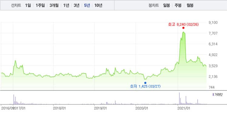 Duorest stock price chart