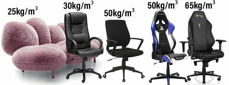Furniture industry foam densities