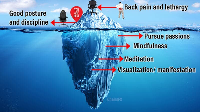 Path from back pain to self-improvement