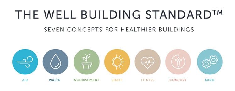 WELL Building Standards for a healthy home office